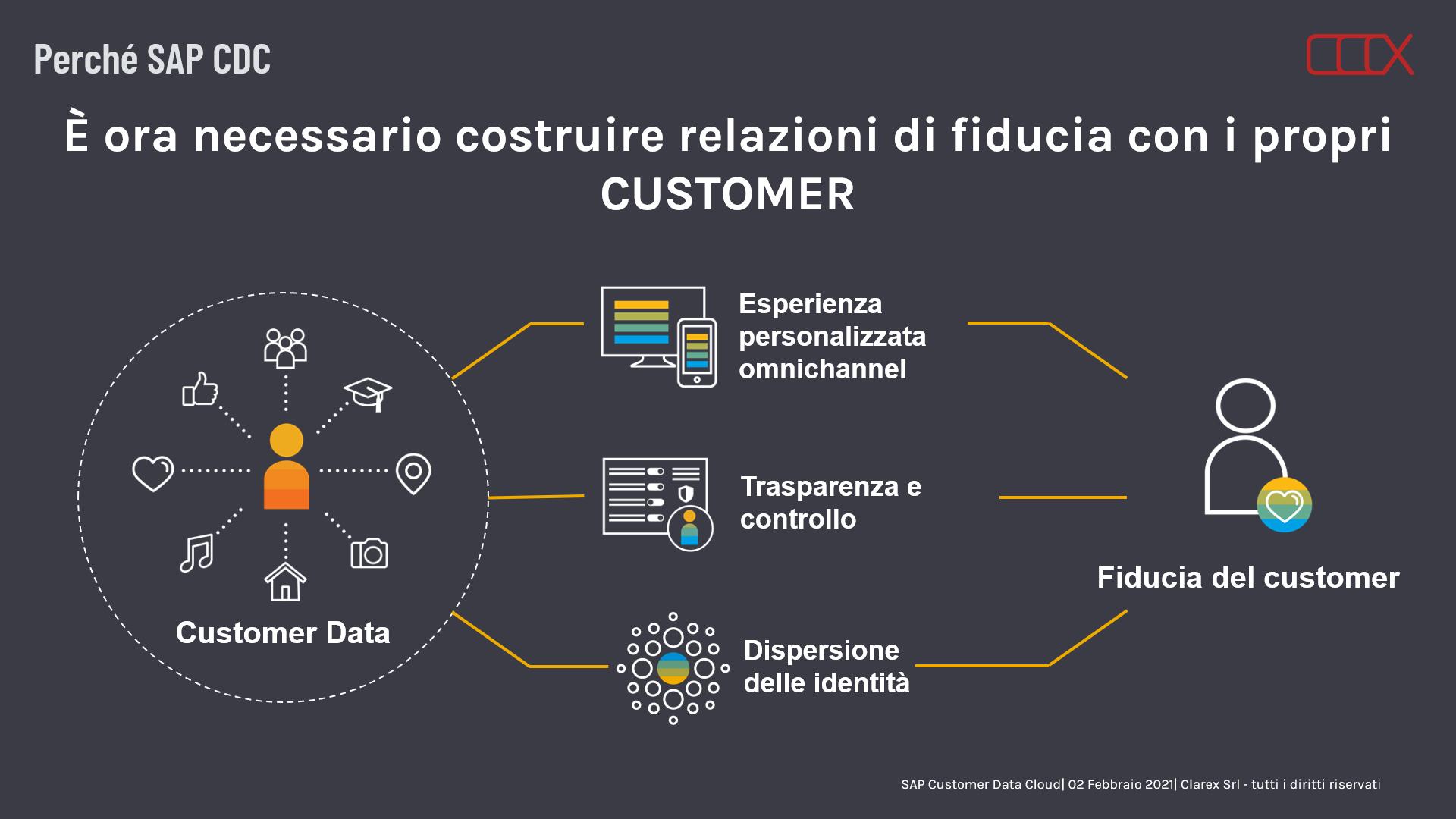 SAP Customer Data Cloud